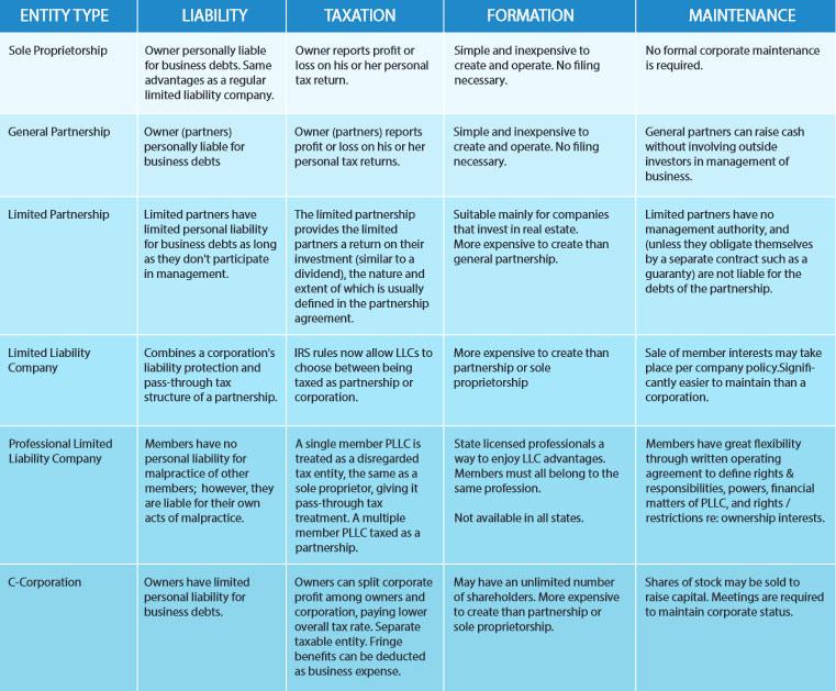 Business Entity Comparison Chart